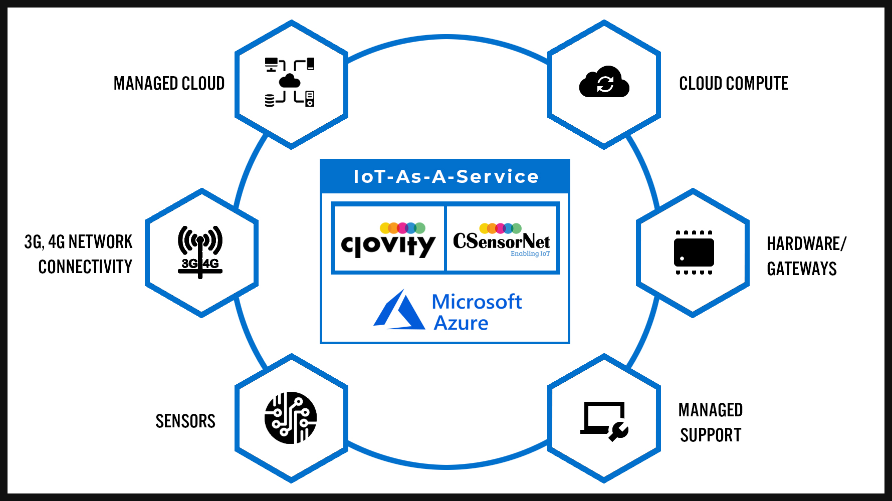 Clovity Presents IoT-As-A-Service Pricing & Vertical Industrial Hardware Bundle Solutions for the Next Release of Their CSensorNet IoT Platform